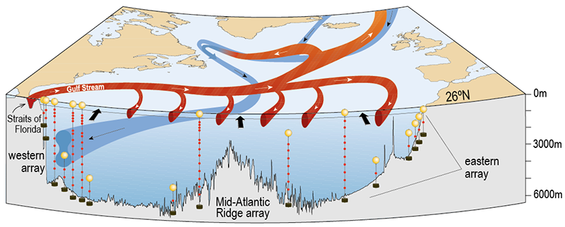 MOC schematic with RAPID moorings at the western and eastern boundaries and the Mid-Atlantic Ridge