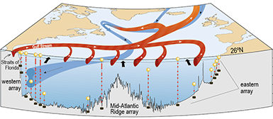 global currents and SST