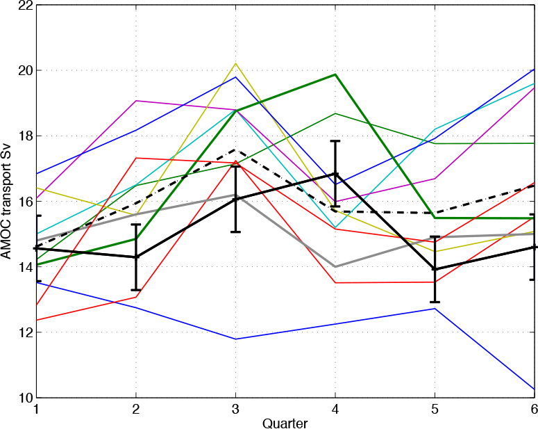 Preliminary AMOC time series plotted with the 10 competition entries