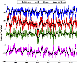 Latest AMOC time series