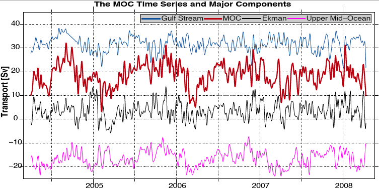 Time series of MOC components from 2004 to 2008