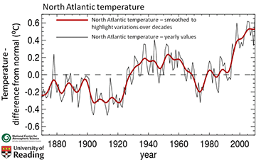 Plot of temperature difference from normal North Atlantic temperature